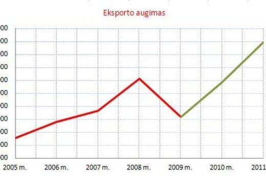 Литовский экспорт в этом году уменьшился на 3,6%