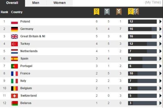 Medale lekkoatletycznych mistrzostw Europy