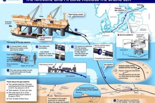 Польша считает Nord Stream пустой тратой денег