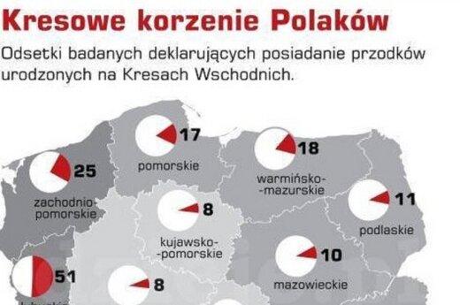 Kresowe korzenie Polaków