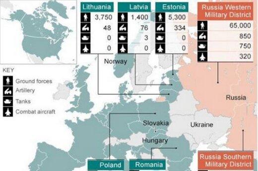Przygraniczne siły NATO i Rosji
